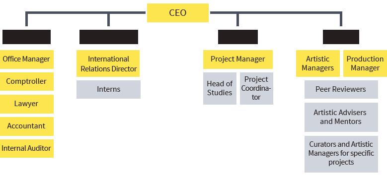 nfct_org-diagram-ENG