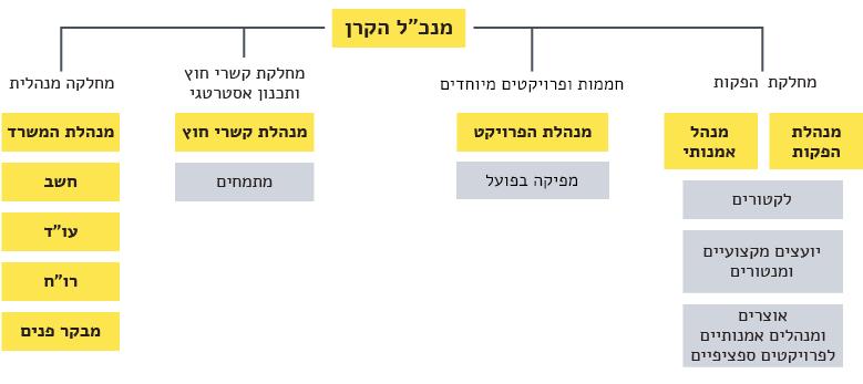 תרשים מבנה ארגוני של הקרן 2019